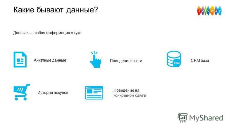 Какие бывают данные? Поведение на конкретном сайте CRM база История покупок Данные любая информация о куке Поведение в сети Анкетные данные