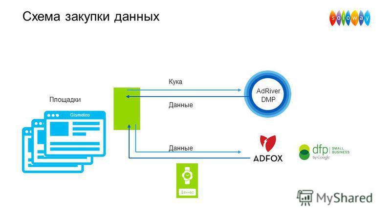 Схема закупки данных AdRiver DMP Площадки Данные Gismeteo Кука Баннер