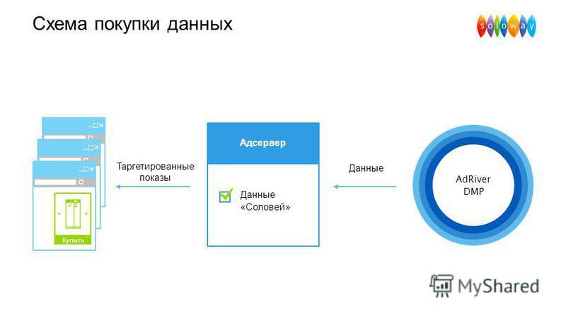 Купить Схема покупки данных Данные «Соловей» Адсервер Данные Таргетированные показы AdRiver DMP Купить