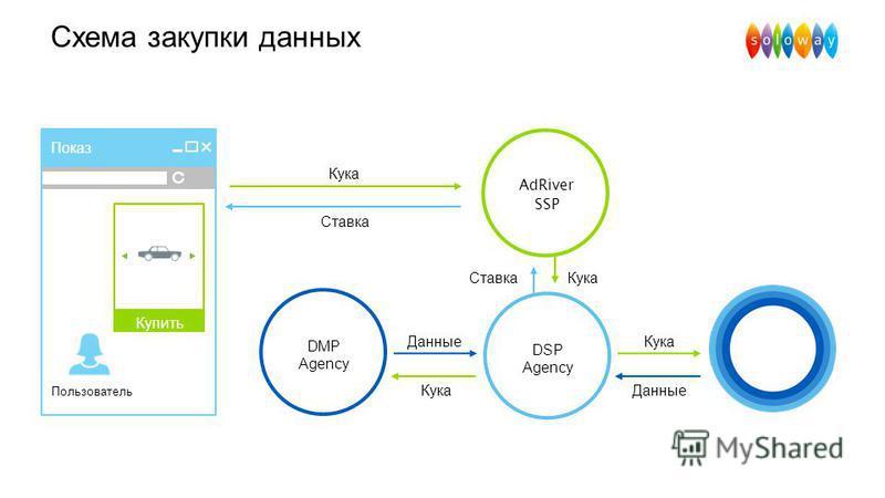 Схема закупки данных AdRiver DMP Показ Пользователь Купить Данные Кука Данные Кука DSP Agency DMP Agency AdRiver SSP Ставка Кука