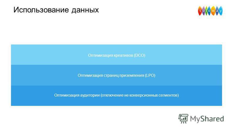 Использование данных Оптимизация креативов (DCO) Оптимизация страниц приземления (LPO) Оптимизация аудитории (отключение не конверсионных сегментов)