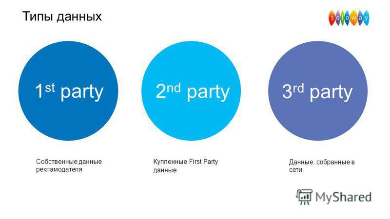 Типы данных Купленные First Party данные 2 nd party 1 st party Собственные данные рекламодателя Данные, собранные в сети 3 rd party
