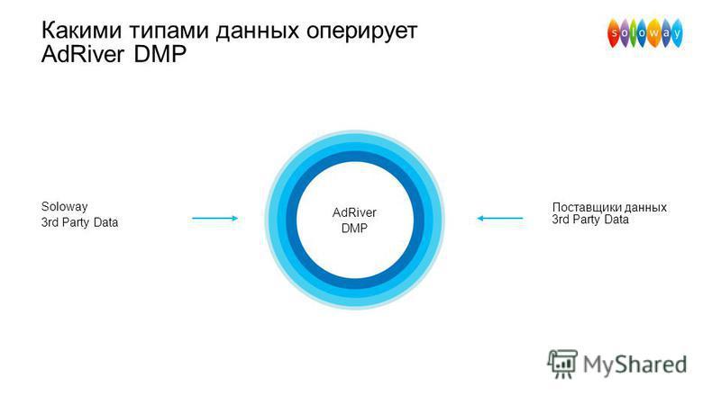Какими типами данных оперирует AdRiver DMP AdRiver DMP Поставщики данных 3rd Party Data Soloway 3rd Party Data