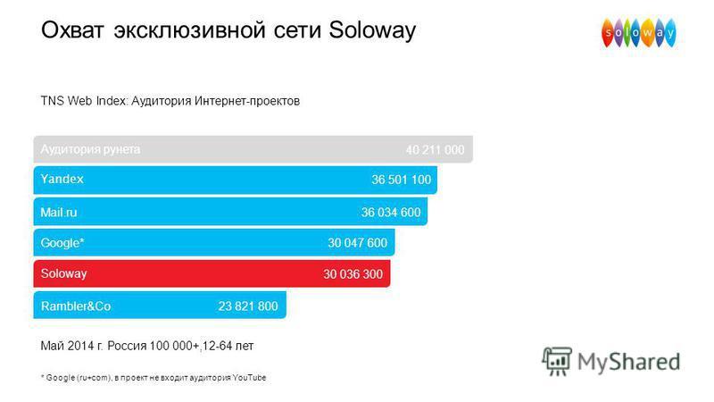 Охват эксклюзивной сети Soloway TNS Web Index: Аудитория Интернет-проектов Аудитория рунета * Google (ru+com), в проект не входит аудитория YouTube Май 2014 г. Россия 100 000+,12-64 лет Yandex Mail.ru Google* Soloway Rambler&Co 40 211 000 36 501 100