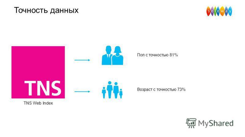 Точность данных TNS Web Index Возраст с точностью 73% Пол с точностью 81%