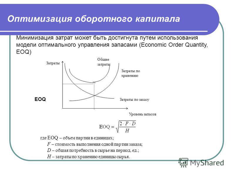 Оптимизация оборотного капитала EOQ Затраты Затраты по заказу Затраты по хранению Общие затраты Уровень запасов Минимизация затрат может быть достигнута путем использования модели оптимального управления запасами (Economic Order Quantity, EOQ) где EO