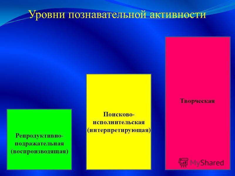 Уровни познавательной активности Репродуктивно- подражательная (воспроизводящая) Поисково- исполнительская (интерпретирующая) Творческая