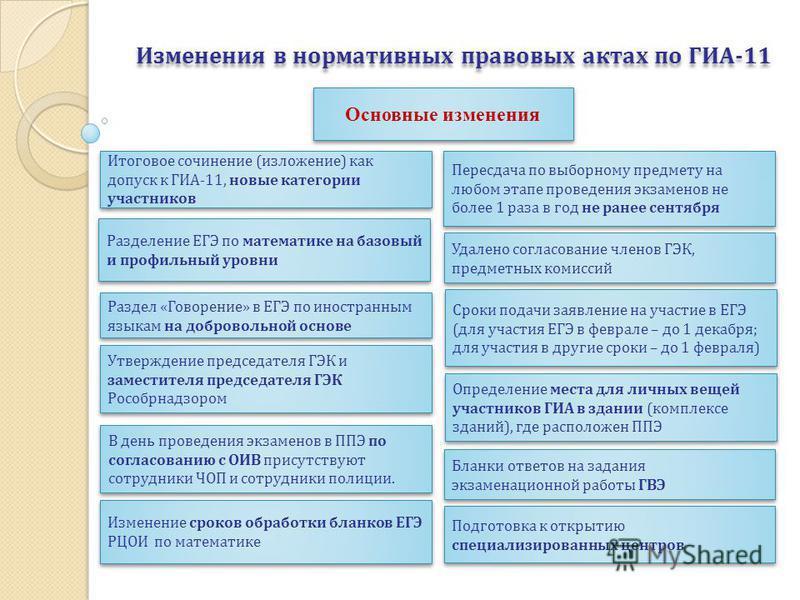 Изменения в нормативных правовых актах по ГИА-11 Итоговое сочинение (изложение) как допуск к ГИА-11, новые категории участников Раздел «Говорение» в ЕГЭ по иностранным языкам на добровольной основе Пересдача по выборному предмету на любом этапе прове