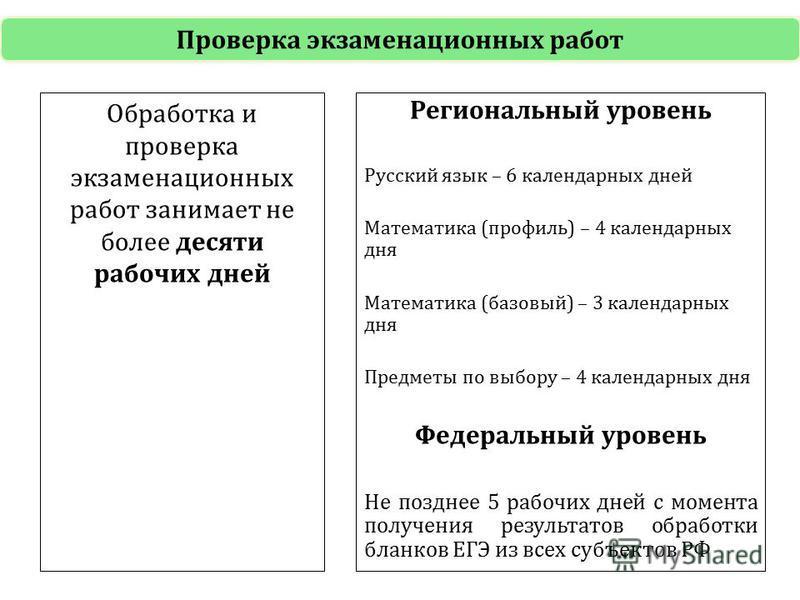 Обработка и проверка экзаменационных работ занимает не более десяти рабочих дней Региональный уровень Русский язык – 6 календарных дней Математика (профиль) – 4 календарных дня Математика (базовый) – 3 календарных дня Предметы по выбору – 4 календарн