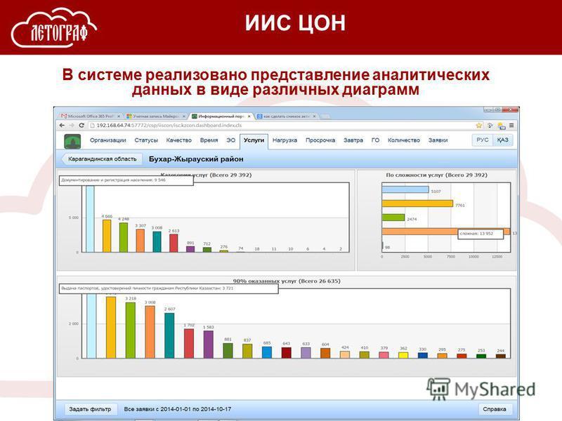 В системе реализовано представление аналитических данных в виде различных диаграмм