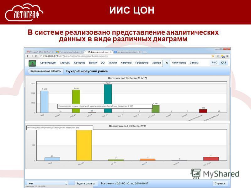 ИИС ЦОН В системе реализовано представление аналитических данных в виде различных диаграмм