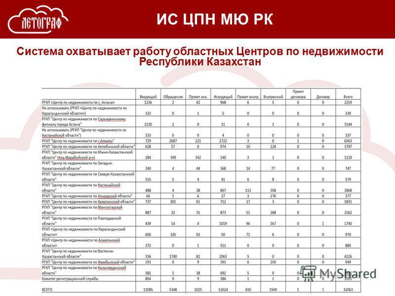 Система охватывает работу областных Центров по недвижимости Республики Казахстан ИС ЦПН МЮ РК