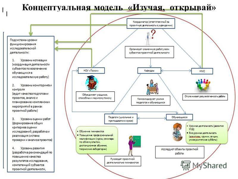 Концептуальная модель «Изучая, открывай»