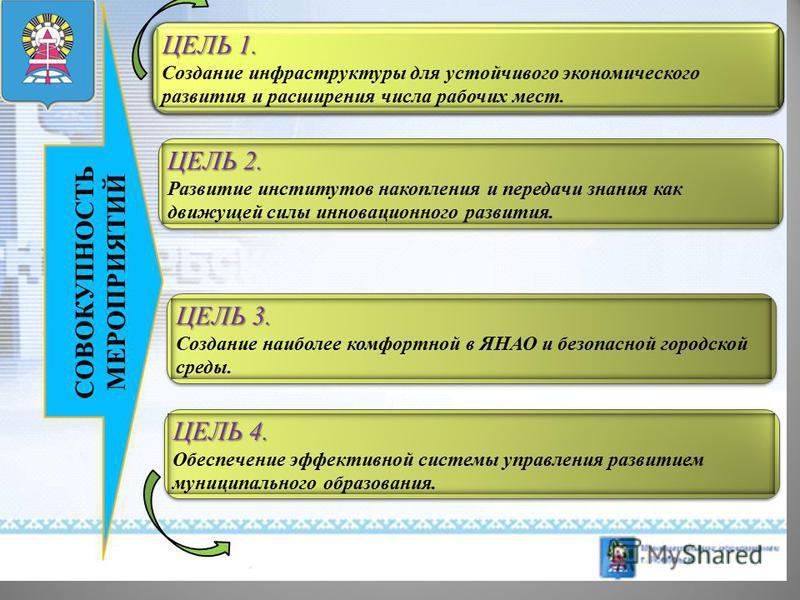 СОВОКУПНОСТЬ МЕРОПРИЯТИЙ ЦЕЛЬ 1. Создание инфраструктуры для устойчивого экономического развития и расширения числа рабочих мест. ЦЕЛЬ 2. Развитие институтов накопления и передачи знания как движущей силы инновационного развития. ЦЕЛЬ 3. Создание наи