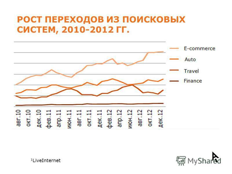 РОСТ ПЕРЕХОДОВ ИЗ ПОИСКОВЫХ СИСТЕМ, 2010-2012 ГГ. Сектор E-commerce – 29% Сектор «Auto» - 28%, Сектор «Travel» – 25%, Сектор «Finance» - 9%. 1 LiveInternet