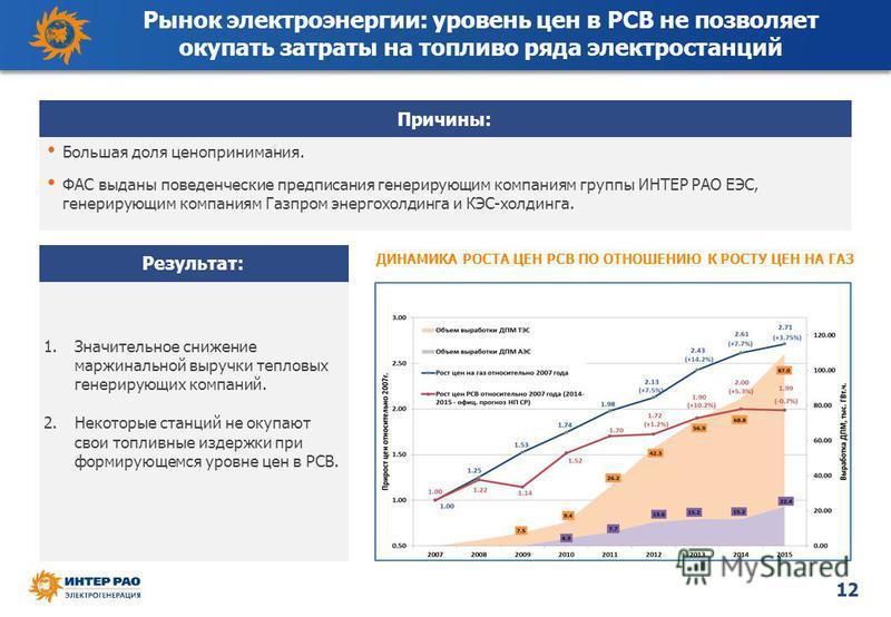 12 Большая доля ценопринимания. ФАС выданы поведенческие предписания генерирующим компаниям группы ИНТЕР РАО ЕЭС, генерирующим компаниям Газпром энергохолдинга и КЭС-холдинга. ДИНАМИКА РОСТА ЦЕН РСВ ПО ОТНОШЕНИЮ К РОСТУ ЦЕН НА ГАЗ Рынок электроэнерги