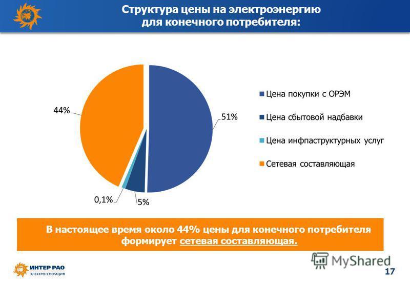 17 Структура цены на электроэнергию для конечного потребителя: В настоящее время около 44% цены для конечного потребителя формирует сетевая составляющая.