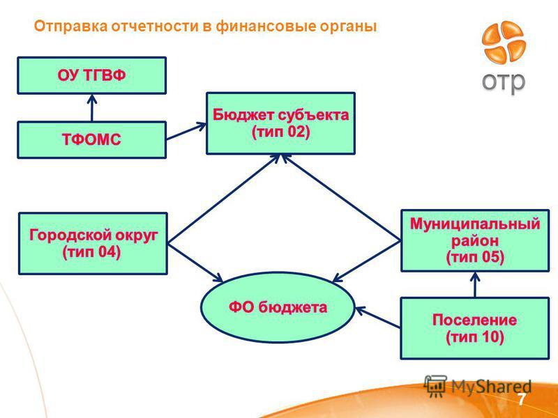 Отправка отчетности в финансовые органы 7