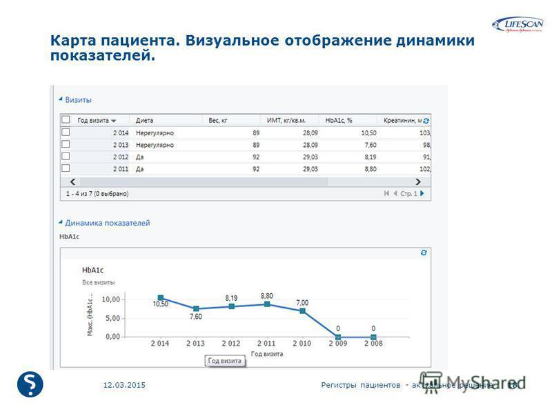 Карта пациента. Визуальное отображение динамики показателей. 12.03.2015Регистры пациентов - актуальное решение 18
