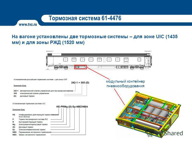 Тормозная система 61-4476 На вагоне установлены две тормозные системы – для зоне UIC (1435 мм) и для зоны РЖД (1520 мм) модульный контейнер пневмооборудования