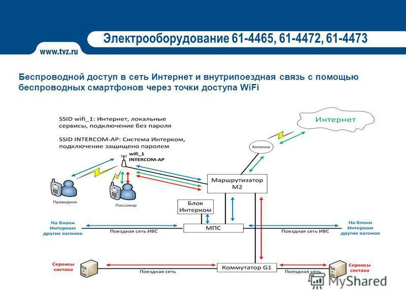 Электрооборудование 61-4465, 61-4472, 61-4473 Беспроводной доступ в сеть Интернет и внутри поездная связь с помощью беспроводных смартфонов через точки доступа WiFi