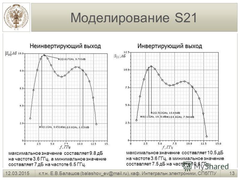 13 к.т.н. Е.В.Балашов (balashov_ev@mail.ru), каф. Интегральн.электроники, СПбГПУ12.03.2015 Моделирование S21 Неинвертирующий выход ГГцf, дБ|S 21 |, Инвертирующий выход максимальное значение составляет 9.8 дБ на частоте 3.6 ГГц, а минимальное значение