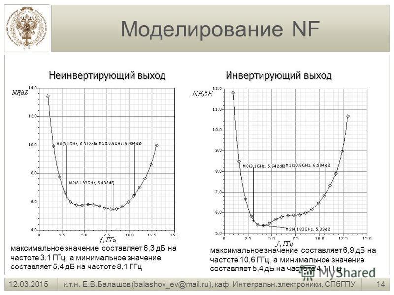 14 к.т.н. Е.В.Балашов (balashov_ev@mail.ru), каф. Интегральн.электроники, СПбГПУ12.03.2015 Моделирование NF Неинвертирующий выход Инвертирующий выход максимальное значение составляет 6,3 дБ на частоте 3.1 ГГц, а минимальное значение составляет 5,4 дБ