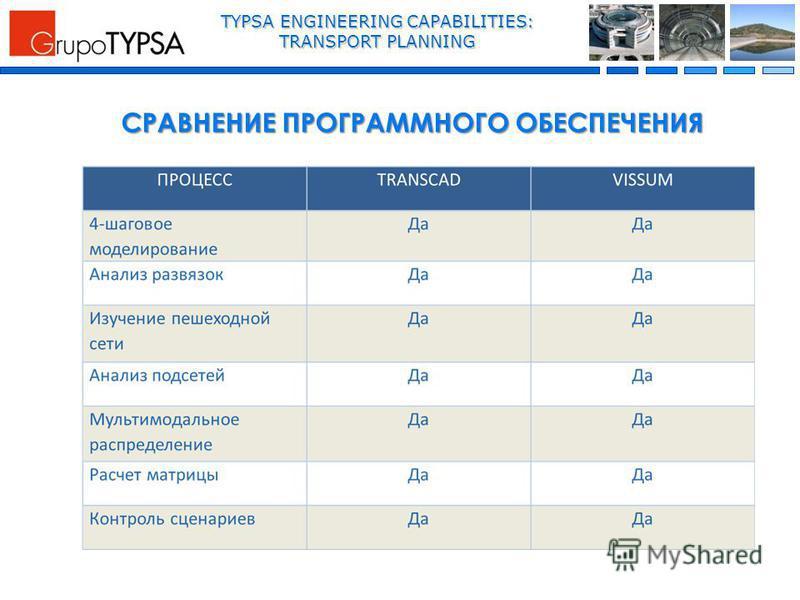 TYPSA ENGINEERING CAPABILITIES: TRANSPORT PLANNING СРАВНЕНИЕ ПРОГРАММНОГО ОБЕСПЕЧЕНИЯ