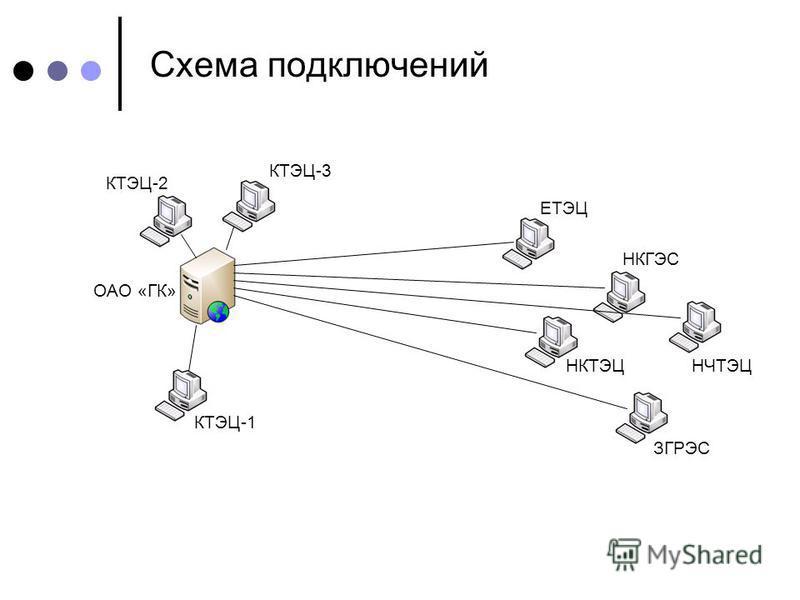 Схема подключений КТЭЦ-1 КТЭЦ-2 КТЭЦ-3 ЕТЭЦ НКГЭС НКТЭЦНЧТЭЦ ЗГРЭС ОАО «ГК»