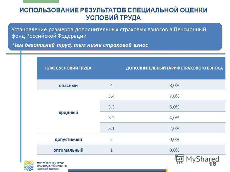 16 ИСПОЛЬЗОВАНИЕ РЕЗУЛЬТАТОВ СПЕЦИАЛЬНОЙ ОЦЕНКИ УСЛОВИЙ ТРУДА Установление размеров дополнительных страховых взносов в Пенсионный фонд Российской Федерации Чем безопасней труд, тем ниже страховой взнос КЛАСС УСЛОВИЙ ТРУДАДОПОЛНИТЕЛЬНЫЙ ТАРИФ СТРАХОВО