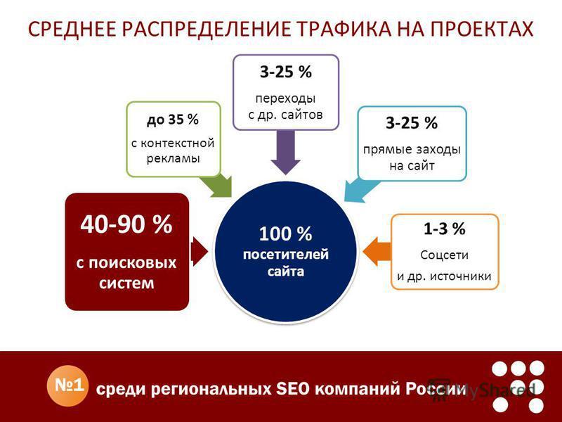 СРЕДНЕЕ РАСПРЕДЕЛЕНИЕ ТРАФИКА НА ПРОЕКТАХ 100 % посетителей сайта 40-90 % с поисковых систем до 35 % с контекстной рекламы 3-25 % переходы с др. сайтов 3-25 % прямые заходы на сайт 1-3 % Соцсети и др. источники