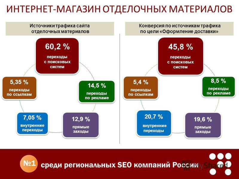 ИНТЕРНЕТ-МАГАЗИН ОТДЕЛОЧНЫХ МАТЕРИАЛОВ Конверсия по источникам трафика по цели «Оформление доставки» Источники трафика сайта отделочных материалов 60,2 % переходы с поисковых систем 14,5 % переходы по рекламе 12,9 % прямые заходы 7,05 % внутренние пе