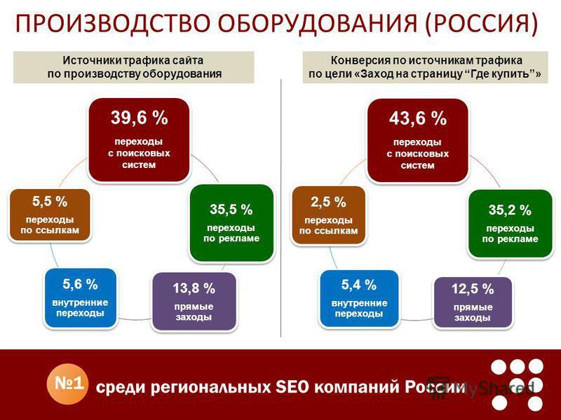 ПРОИЗВОДСТВО ОБОРУДОВАНИЯ (РОССИЯ) Конверсия по источникам трафика по цели «Заход на страницу Где купить» 39,6 % переходы с поисковых систем 35,5 % переходы по рекламе 13,8 % прямые заходы 5,6 % внутренние переходы 5,5 % переходы по ссылкам 43,6 % пе
