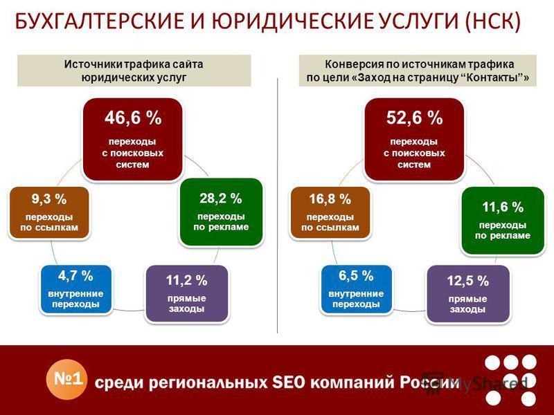БУХГАЛТЕРСКИЕ И ЮРИДИЧЕСКИЕ УСЛУГИ (НСК) Конверсия по источникам трафика по цели «Заход на страницу Контакты» 46,6 % переходы с поисковых систем 28,2 % переходы по рекламе 11,2 % прямые заходы 4,7 % внутренние переходы 9,3 % переходы по ссылкам 52,6