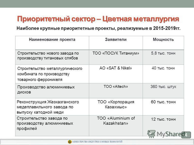 Приоритетный сектор – Цветная металлургия 4 Наиболее крупные приоритетные проекты, реализуемые в 2015-2019 гг. Наименование проекта ЗаявителиМощность Строительство нового завода по производству титановых слябов ТОО «ПОСУК Титаниум»5,8 тыс. тонн Строи