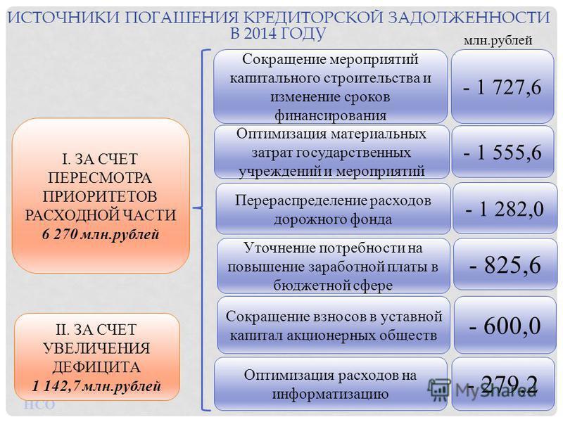 ИСТОЧНИКИ ПОГАШЕНИЯ КРЕДИТОРСКОЙ ЗАДОЛЖЕННОСТИ В 2014 ГОДУ I. ЗА СЧЕТ ПЕРЕСМОТРА ПРИОРИТЕТОВ РАСХОДНОЙ ЧАСТИ 6 270 млн.рублей Уточнение потребности на повышение заработной платы в бюджетной сфере Оптимизация материальных затрат государственных учрежд