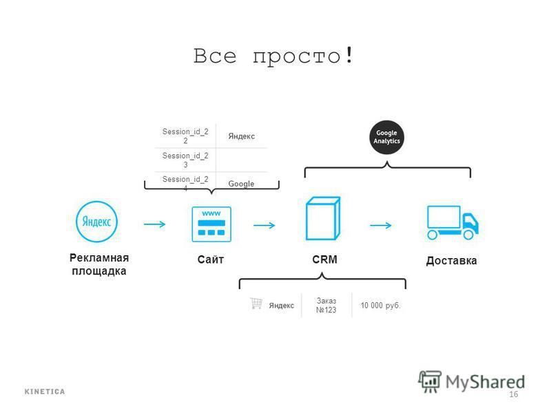 16 Все просто! Рекламная площадка СайтCRM Доставка Session_id_2 2 Яндекс Session_id_2 3 Session_id_2 4 Google Яндекс Заказ 123 10 000 руб.
