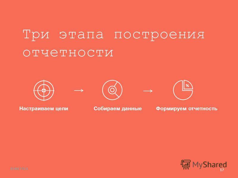 17 Три этапа построения отчетности Настраиваем цели Собираем данные Формируем отчетность