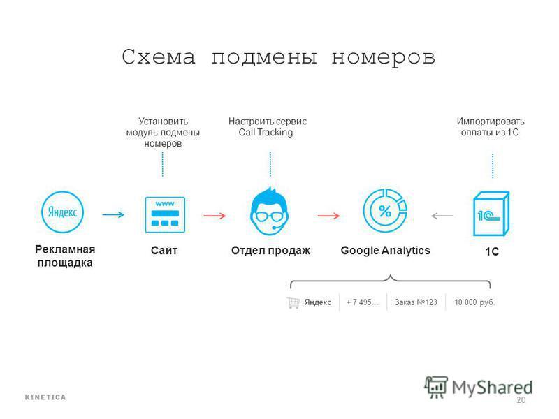 20 Рекламная площадка Схема подмены номеров Сайт Отдел продажGoogle Analytics 1C Установить модуль подмены номеров Настроить сервис Call Tracking Импортировать оплаты из 1С Яндекс+ 7 495…Заказ 12310 000 руб.