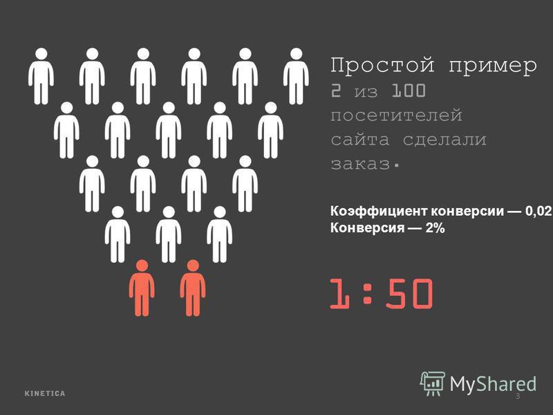 3 Коэффициент конверсии 0,02 Конверсия 2% Простой пример 2 из 100 посетителей сайта сделали заказ. 1:50