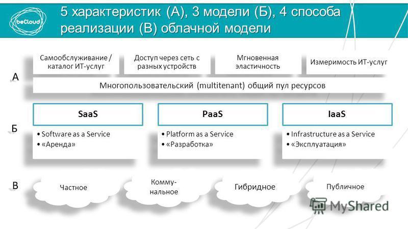 5 характеристик (А), 3 модели (Б), 4 способа реализации (В) облачной модели SaaS Software as a Service «Аренда» PaaS Platform as a Service «Разработка» IaaS Infrastructure as a Service «Эксплуатация» Измеримость ИТ-услуг Мгновенная эластичность Досту