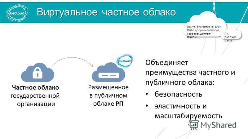 Виртуальное частное облако Объединяет преимущества частного и публичного облака: безопасность эластичность и масштабируемость Почта, бухгалтерия, ERP, CRM, документооборот, серверы, данные, файлы… ПК, рабочие места… Частное облако государственной орг