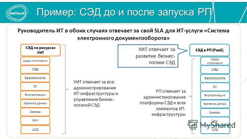 Пример: СЭД до и после запуска РП Руководитель ИТ в обоих случаях отвечает за свой SLA для ИТ-услуги «Система электронного документооборота» РП отвечает за администрирование платформы СЭД и всех элементов ИТ- инфраструктуры УИТ отвечает за все: админ