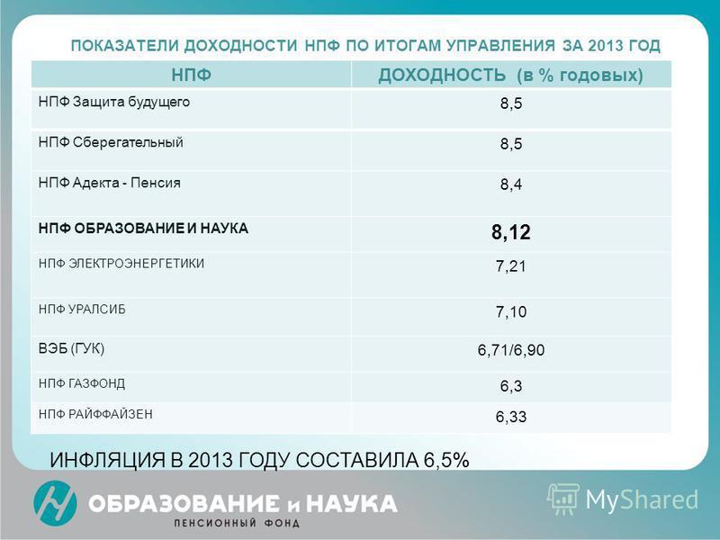 ПОКАЗАТЕЛИ ДОХОДНОСТИ НПФ ПО ИТОГАМ УПРАВЛЕНИЯ ЗА 2013 ГОД НПФДОХОДНОСТЬ (в % годовых) НПФ Защита будущего 8,5 НПФ Сберегательный 8,5 НПФ Адекта - Пенсия 8,4 НПФ ОБРАЗОВАНИЕ И НАУКА 8,12 НПФ ЭЛЕКТРОЭНЕРГЕТИКИ 7,21 НПФ УРАЛСИБ 7,10 ВЭБ (ГУК) 6,71/6,90
