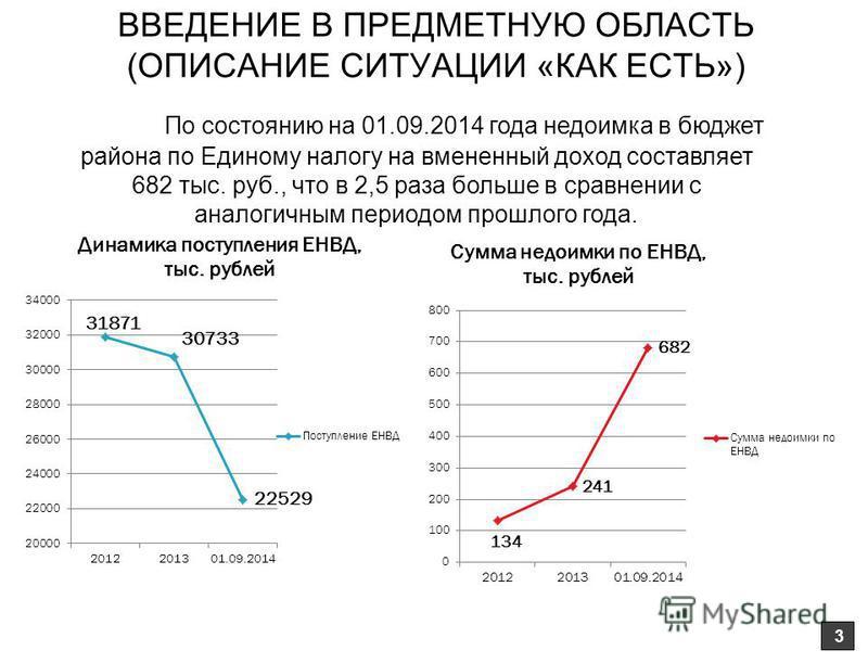 3 По состоянию на 01.09.2014 года недоимка в бюджет района по Единому налогу на вмененный доход составляет 682 тыс. руб., что в 2,5 раза больше в сравнении с аналогичным периодом прошлого года.