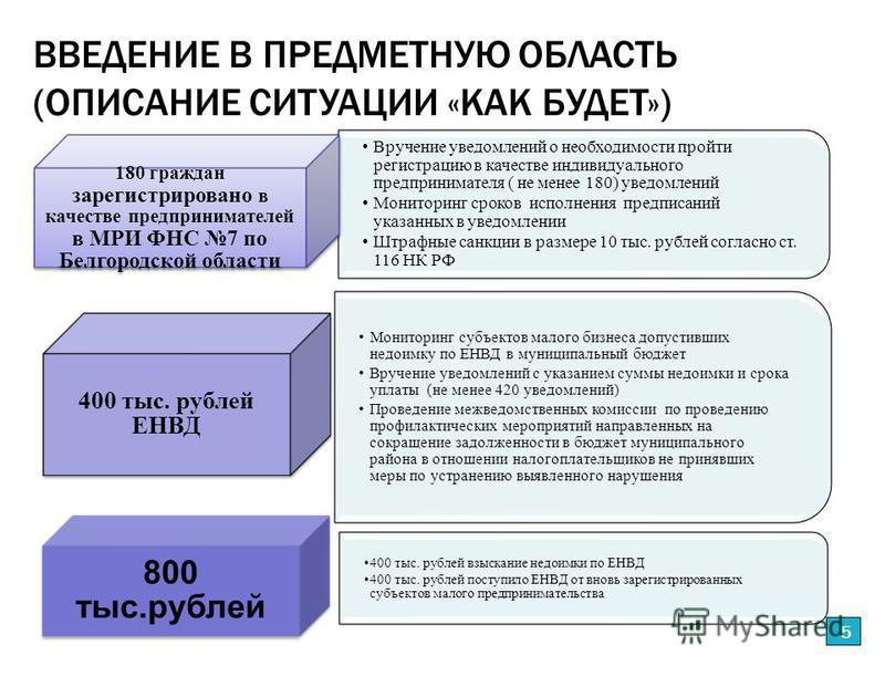 ВВЕДЕНИЕ В ПРЕДМЕТНУЮ ОБЛАСТЬ (ОПИСАНИЕ СИТУАЦИИ «КАК БУДЕТ») 5 Вручение уведомлений о необходимости пройти регистрацию в качестве индивидуального предпринимателя ( не менее 180) уведомлений Мониторинг сроков исполнения предписаний указанных в уведом