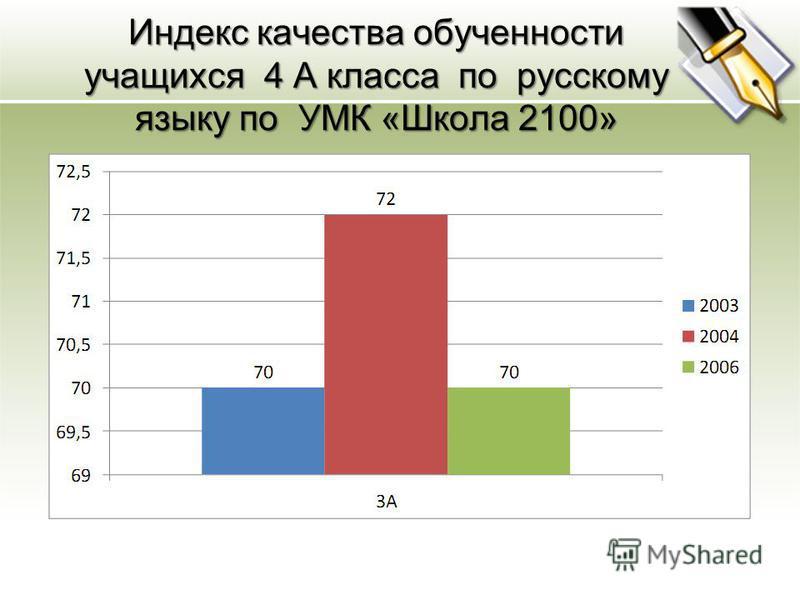 Индекс качества обученности учащихся 4 А класса по русскому языку по УМК «Школа 2100»