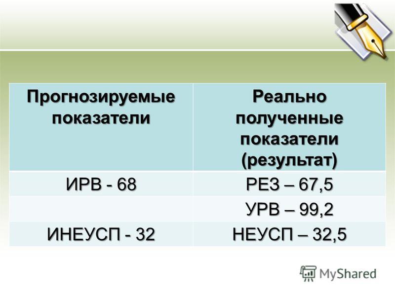 Прогнозируемые показатели Реально полученные показатели (результат) ИРВ - 68 РЕЗ – 67,5 УРВ – 99,2 ИНЕУСП - 32 НЕУСП – 32,5