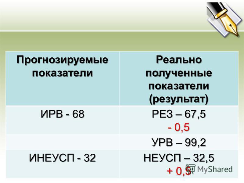 Прогнозируемые показатели Реально полученные показатели (результат) ИРВ - 68 РЕЗ – 67,5 - 0,5 УРВ – 99,2 ИНЕУСП - 32 НЕУСП – 32,5 + 0,5