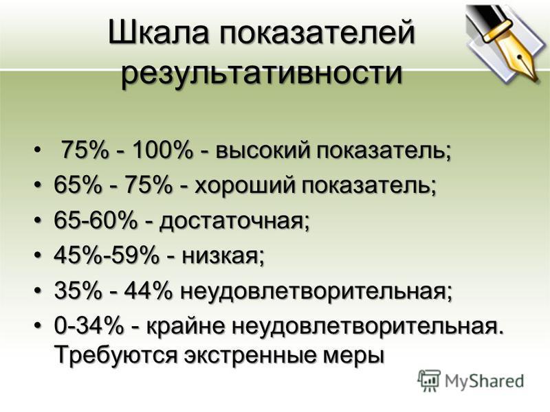 Шкала показателей результативности 75% - 100% - высокий показатель; 65% - 75% - хороший показатель;65% - 75% - хороший показатель; 65-60% - достаточная;65-60% - достаточная; 45%-59% - низкая;45%-59% - низкая; 35% - 44% неудовлетворительная;35% - 44%